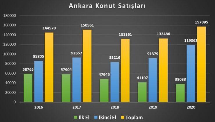 Ankara'da konut fiyatları ne kadar artış gösterdi?